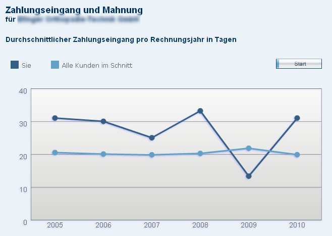 Ortho-Systems Zahlungseingang Grafik mit Highcharts
